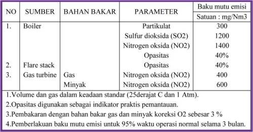 Dampak Pada Kualitas Udara