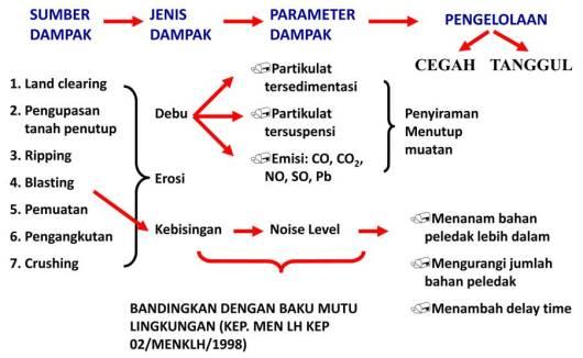 Dampak Pertambangan dan Energi