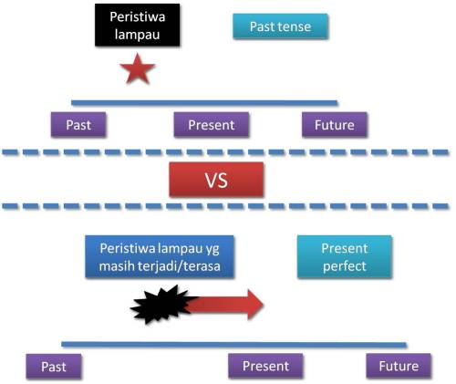 Perbedaan Simple Past dan Present Perfect
