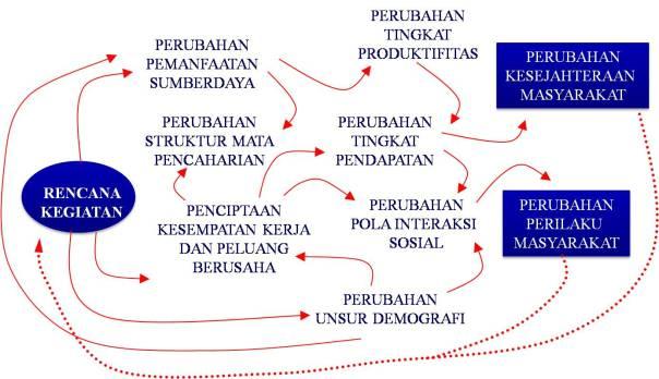 Konsultasi Publik Dalam Penyusunan AMDAL