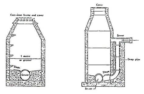 saluran air buangan domestik