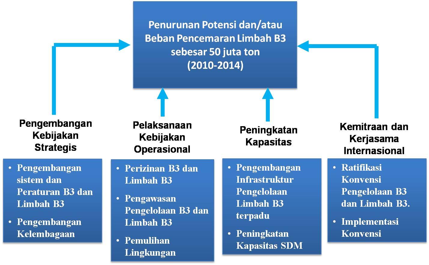 RPJM 2010-2014 Pengelolaan B3 Dan Limbah B3