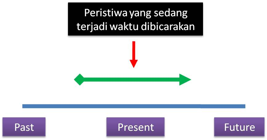 dibagi menjadi present past dan future selain itu tenses ini bisa kita
