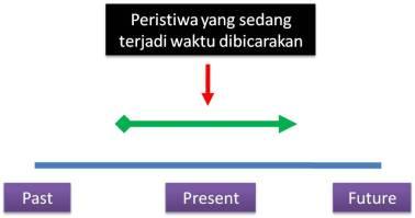 Cara Mempelajari Present Continuous