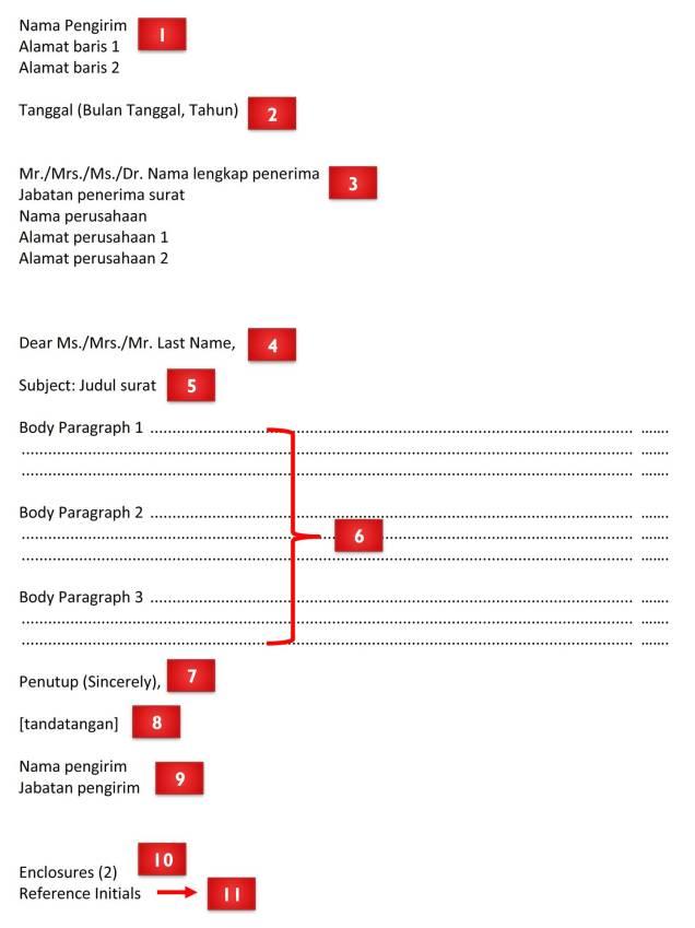 Format Surat Bisnis Bahasa Inggris Full Block